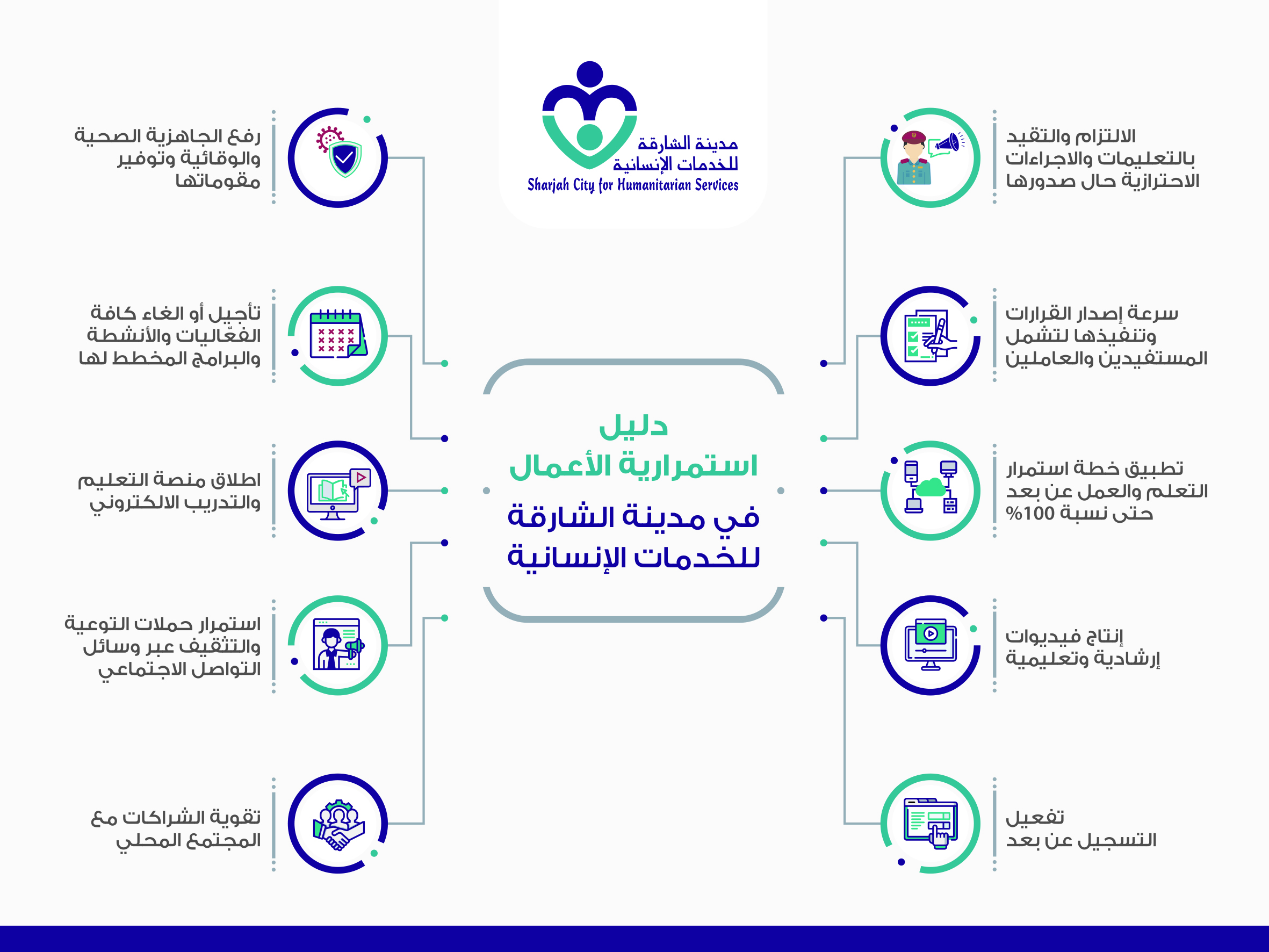 Sharjah City for Humanitarian Services released it at the beginning of the Corona crisis